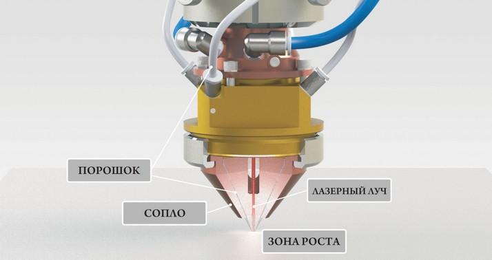 Порошковая лазерная металлургия